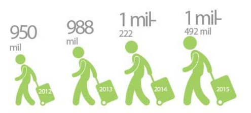 Passenger numbers growth