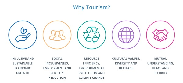 why tourism