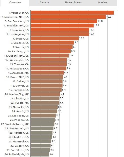 NA housing chart