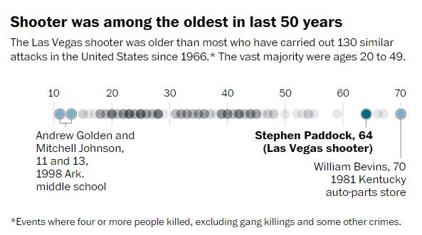 oldest shooters